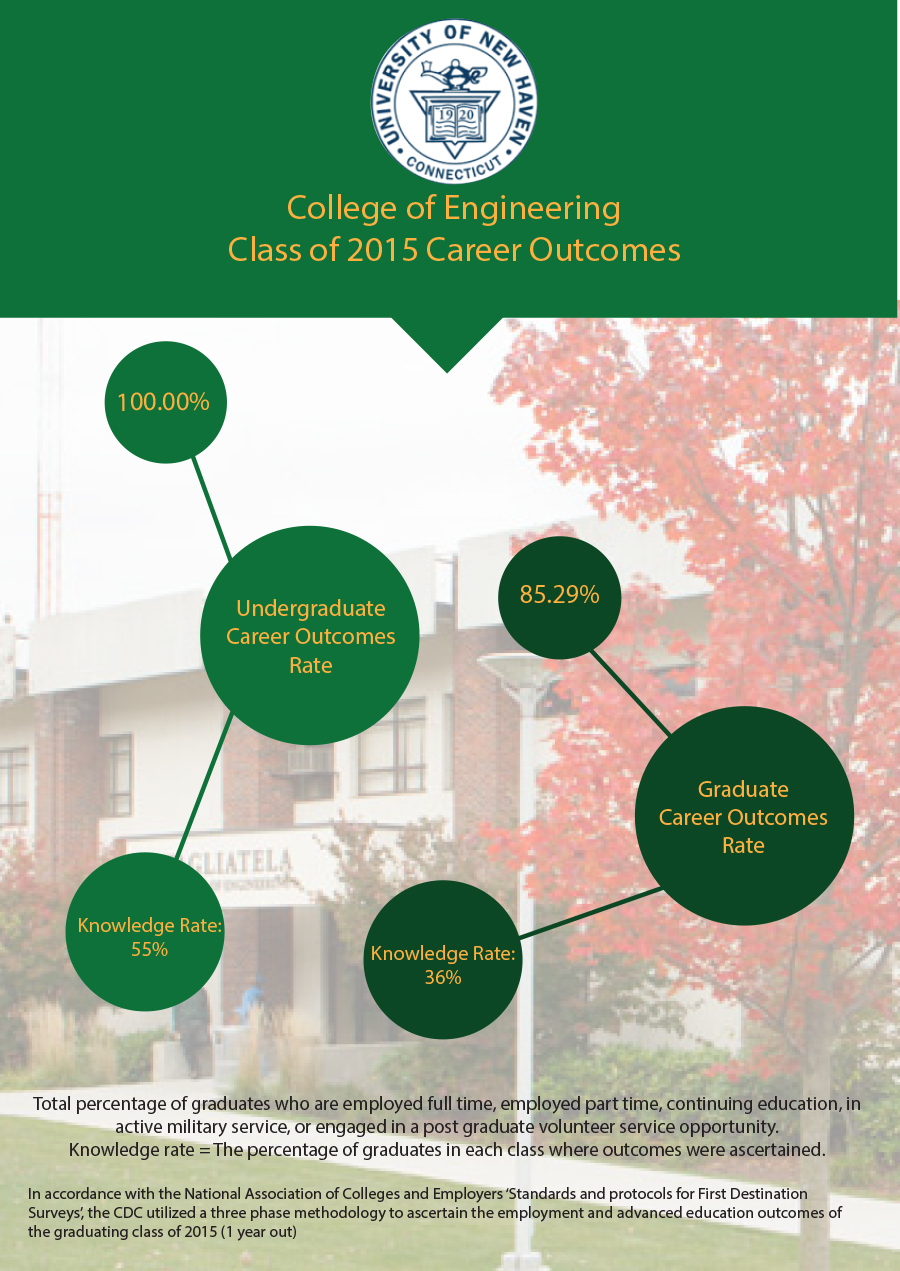 College of Engineering Employment Outcome