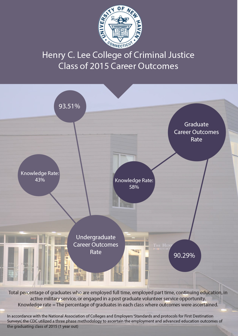 Henry C. Lee College Employment Outcome