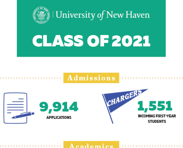 Class of 2021 Infographic image